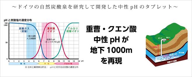 ドイツの自然炭酸泉を研究して開発した中性pHのタブレット