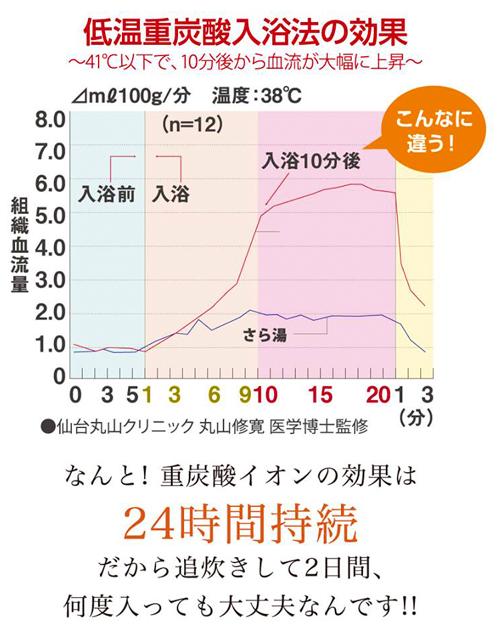 低温重炭酸入浴法の効果